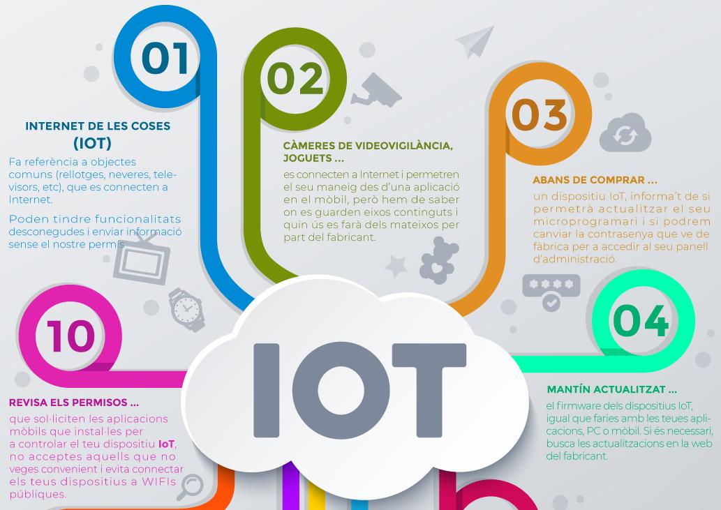 infografia consells IoT