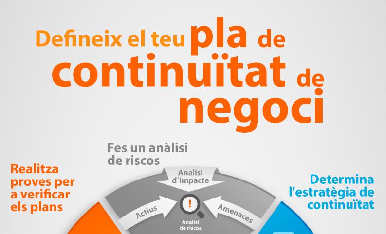 pla de continuïtat de negoci